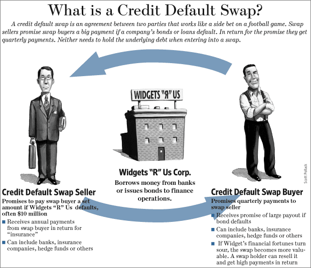 A credit default swap is an agreement between two parties that works like a side bet on a football game.